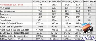Результаты тестов VSBenchmark 2007