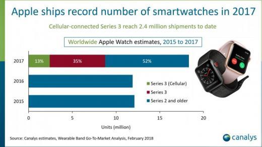 Умные часы Apple Watch способны помочь сдиагнозом диабета