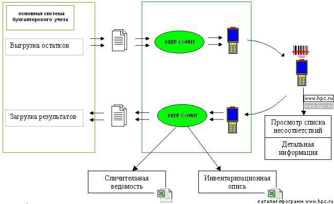 Инвентаризационная Опись Нма образец заполнения
